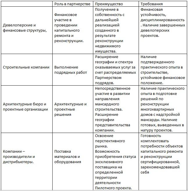 partner_table